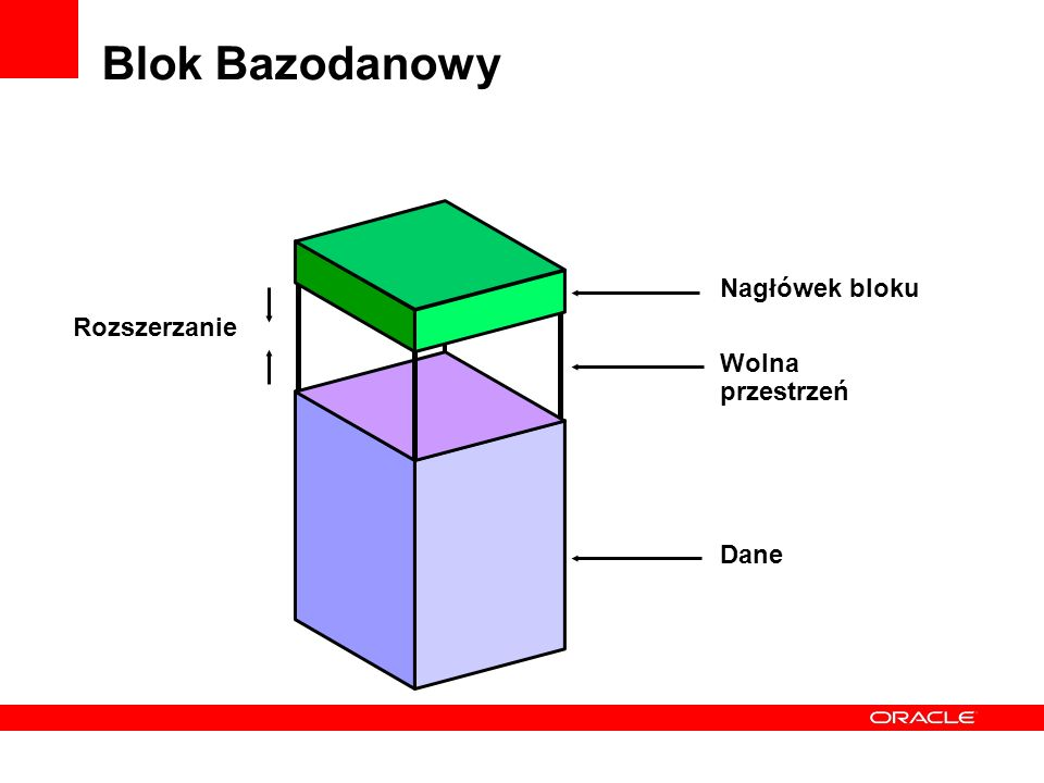 Blok Bazodanowy Nagłówek bloku Rozszerzanie Wolna przestrzeń Dane