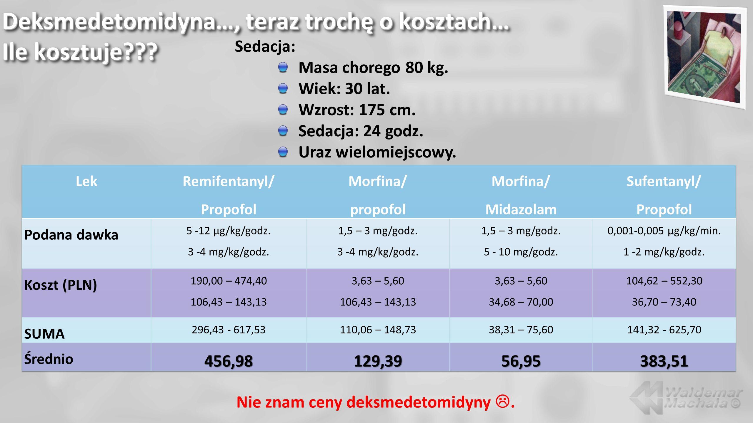 Deksmedetomidyna…, teraz trochę o kosztach… Ile kosztuje