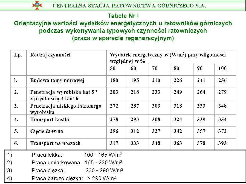 Tabela Nr l Orientacyjne wartości wydatków energetycznych u ratowników górniczych podczas wykonywania typowych czynności ratowniczych (praca w aparacie regeneracyjnym)