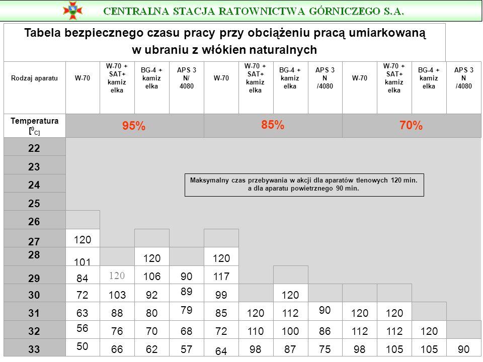 Tabela bezpiecznego czasu pracy przy obciążeniu pracą umiarkowaną