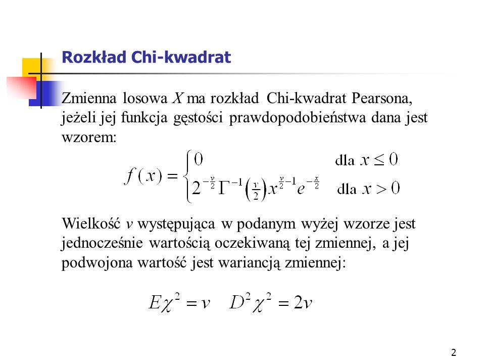 Rozkład Chi-kwadrat Zmienna losowa X ma rozkład Chi-kwadrat Pearsona, jeżeli jej funkcja gęstości prawdopodobieństwa dana jest wzorem: