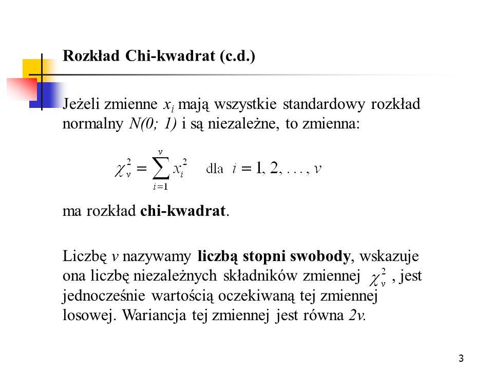 Rozkład Chi-kwadrat (c.d.)