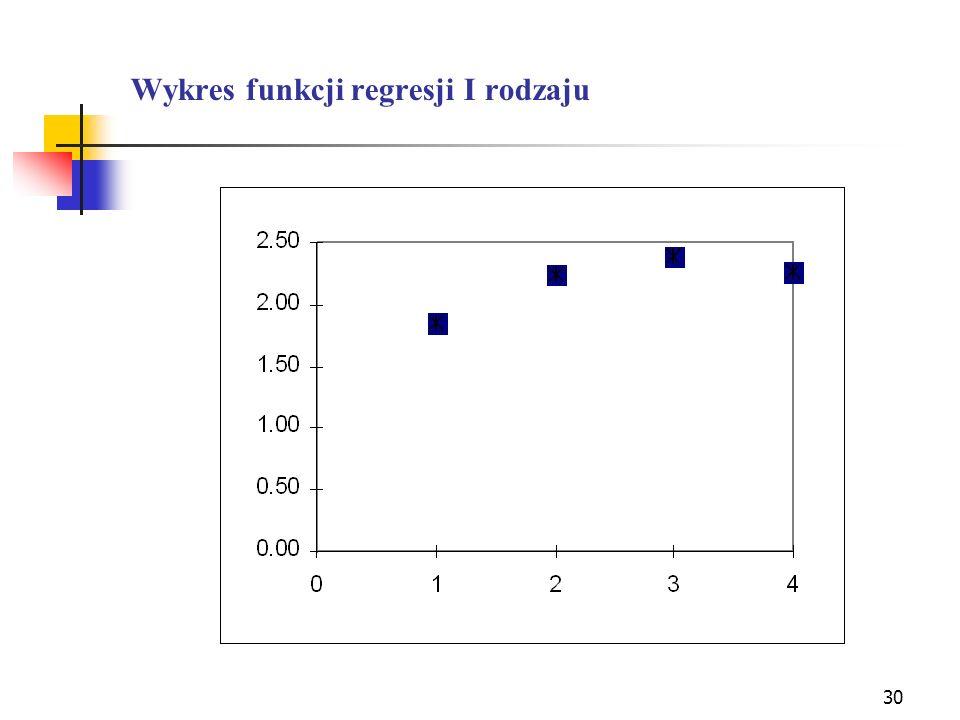 Wykres funkcji regresji I rodzaju