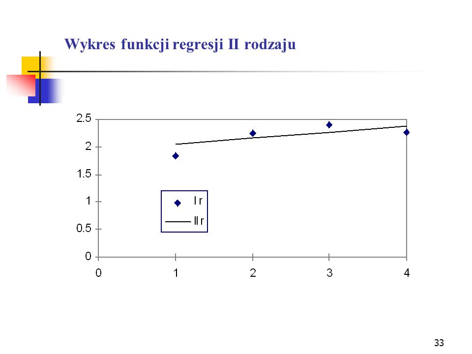Wykres funkcji regresji II rodzaju