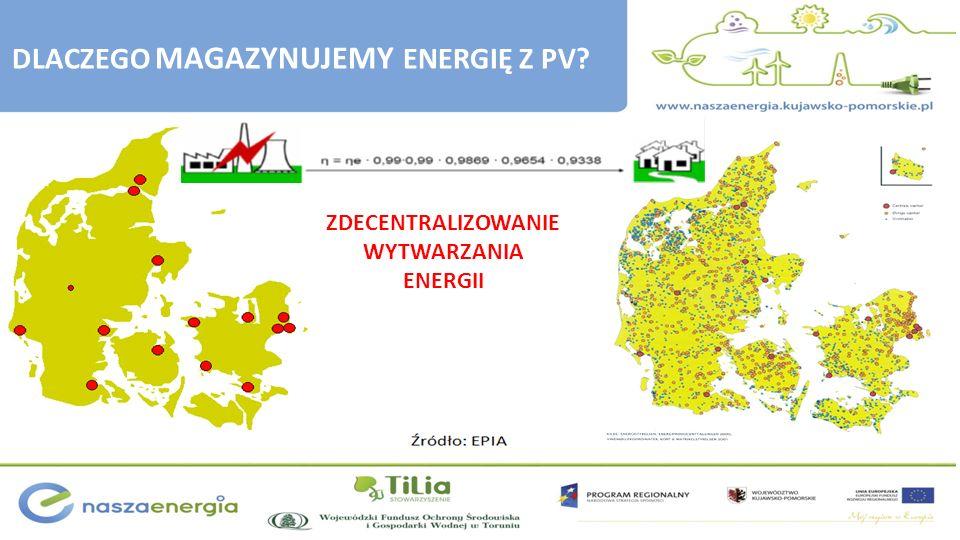 ZDECENTRALIZOWANIE WYTWARZANIA ENERGII