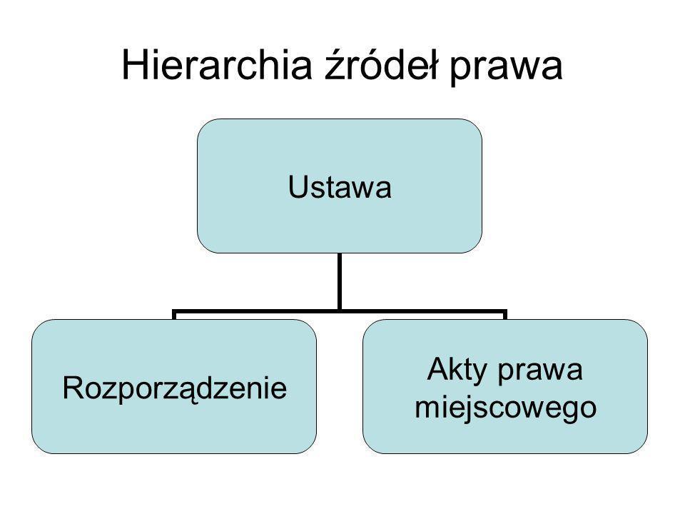 Hierarchia źródeł prawa