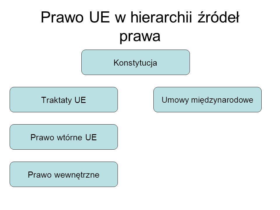Prawo UE w hierarchii źródeł prawa