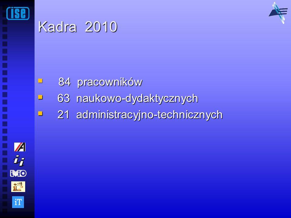 Kadra 2010 84 pracowników 63 naukowo-dydaktycznych