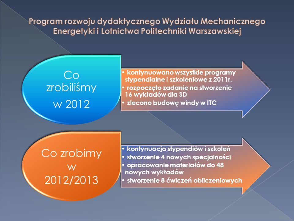 Co zrobiliśmy w 2012 Co zrobimy w 2012/2013