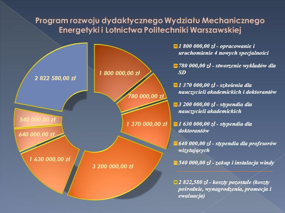 Program rozwoju dydaktycznego Wydziału Mechanicznego Energetyki i Lotnictwa Politechniki Warszawskiej