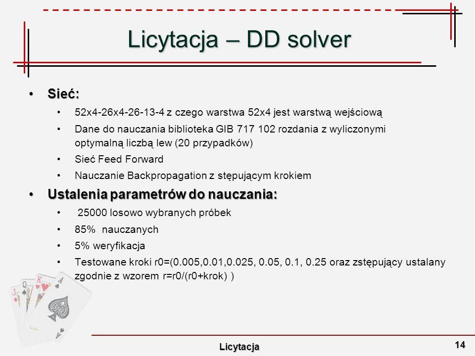 Licytacja – DD solver Sieć: Ustalenia parametrów do nauczania: