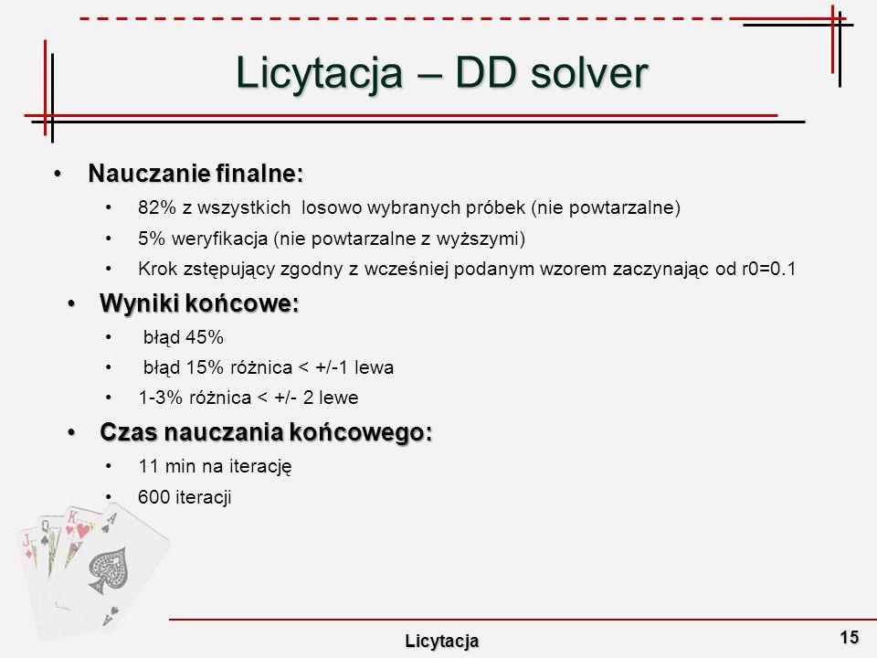 Licytacja – DD solver Nauczanie finalne: Wyniki końcowe:
