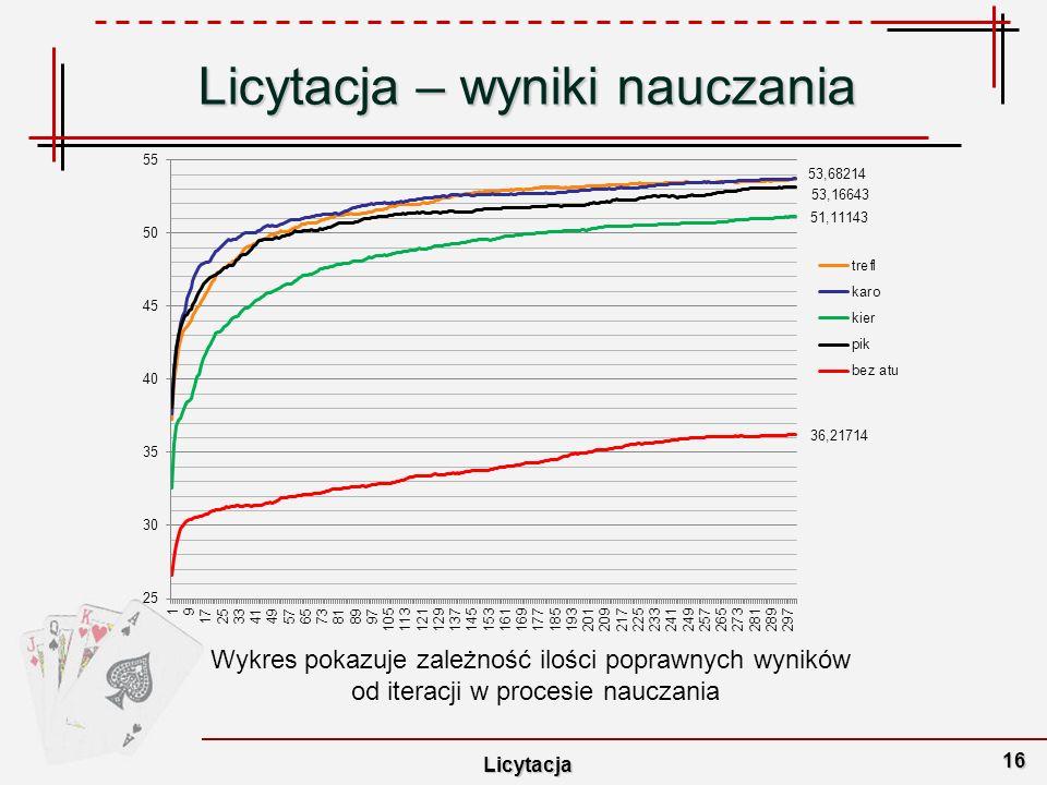 Licytacja – wyniki nauczania