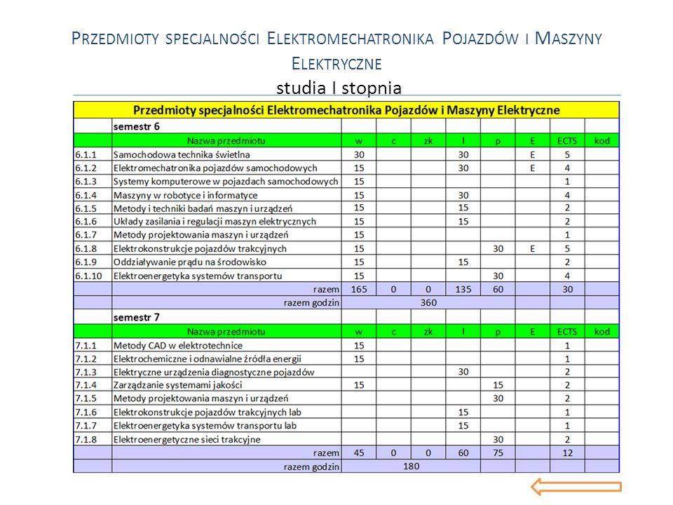 Przedmioty specjalności Elektromechatronika Pojazdów i Maszyny Elektryczne studia I stopnia