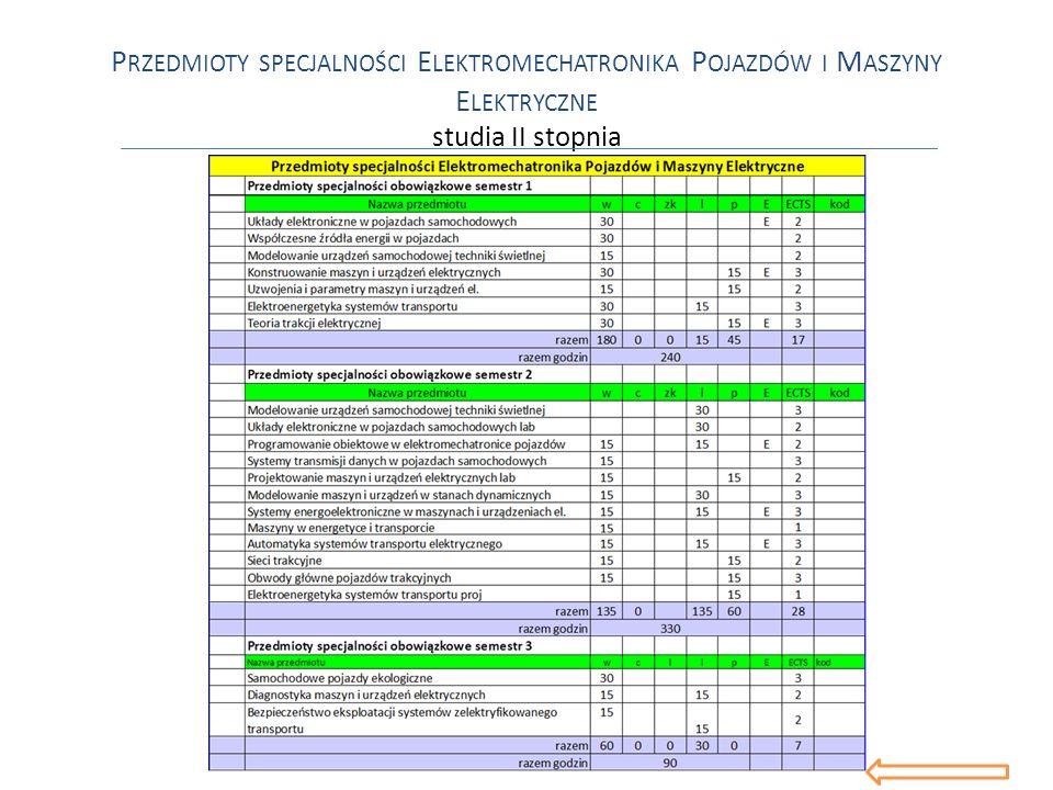 Przedmioty specjalności Elektromechatronika Pojazdów i Maszyny Elektryczne studia II stopnia