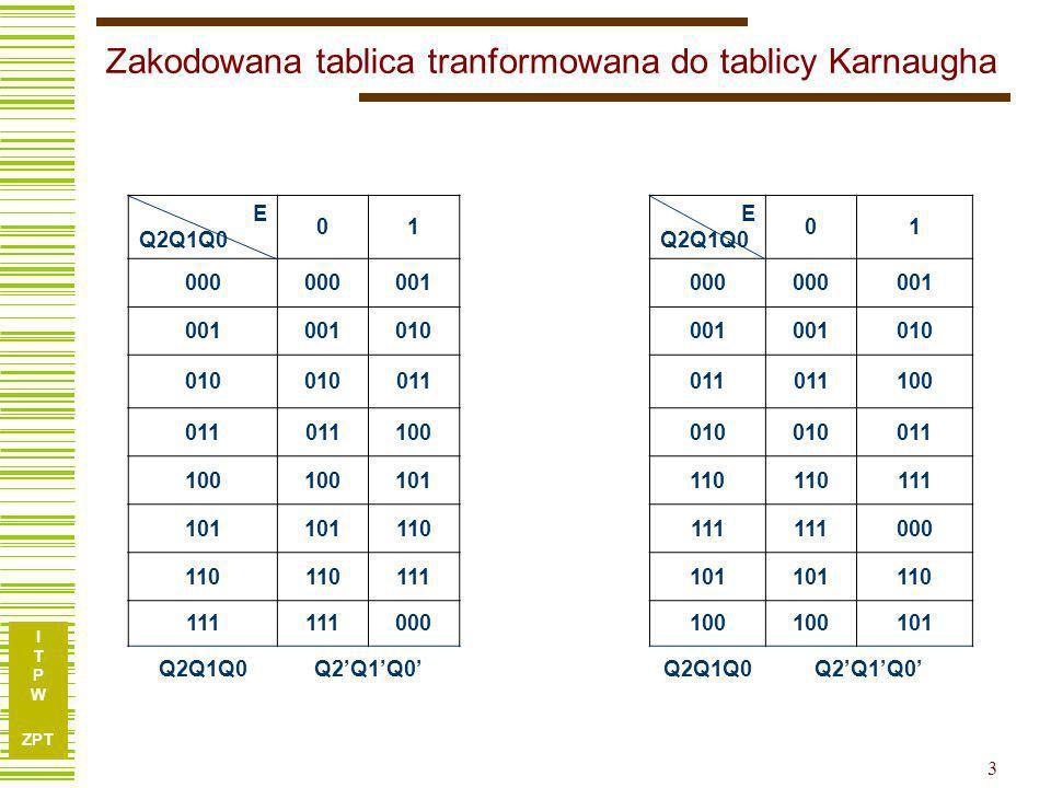Zakodowana tablica tranformowana do tablicy Karnaugha