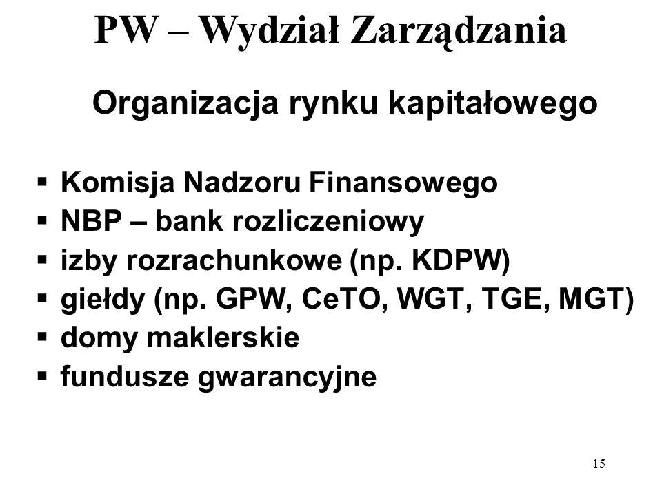 Organizacja rynku kapitałowego