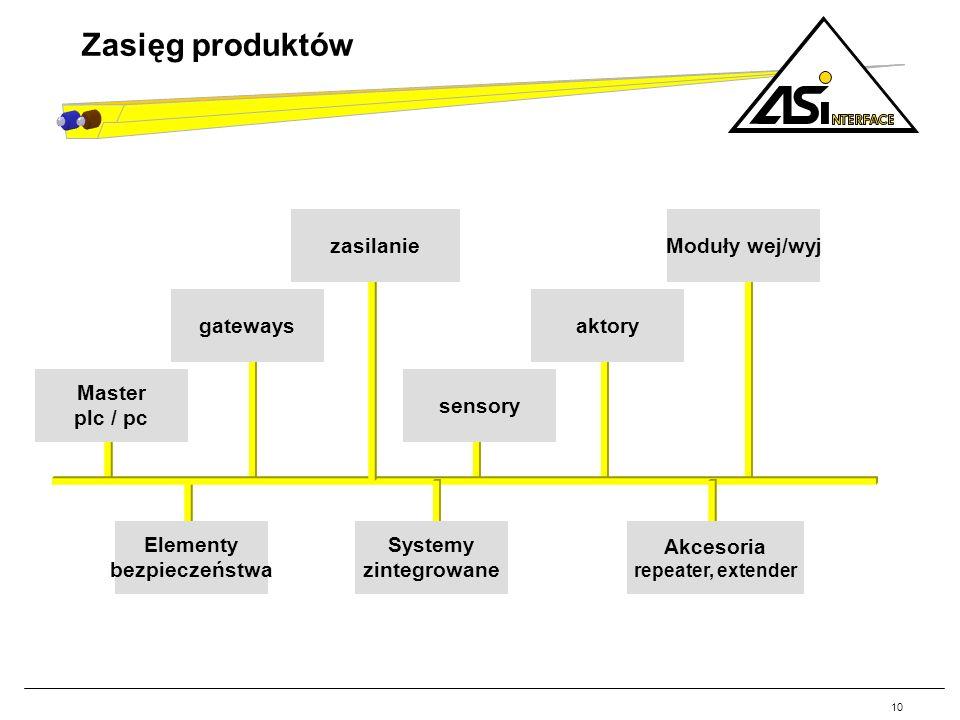 Zasięg produktów zasilanie Moduły wej/wyj gateways aktory Master