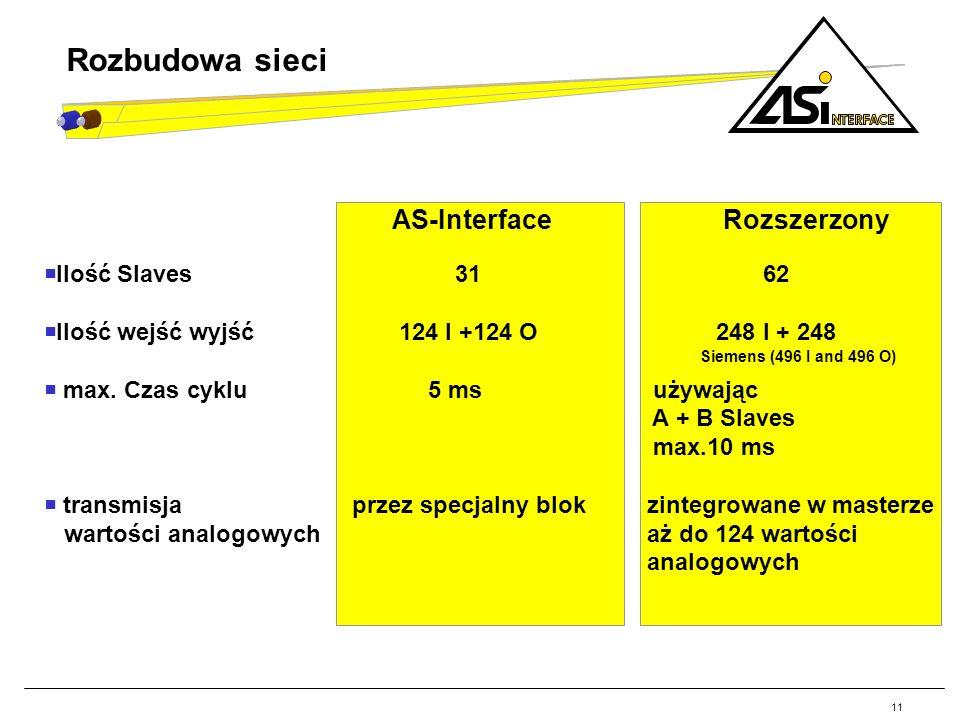 AS-Interface Rozszerzony