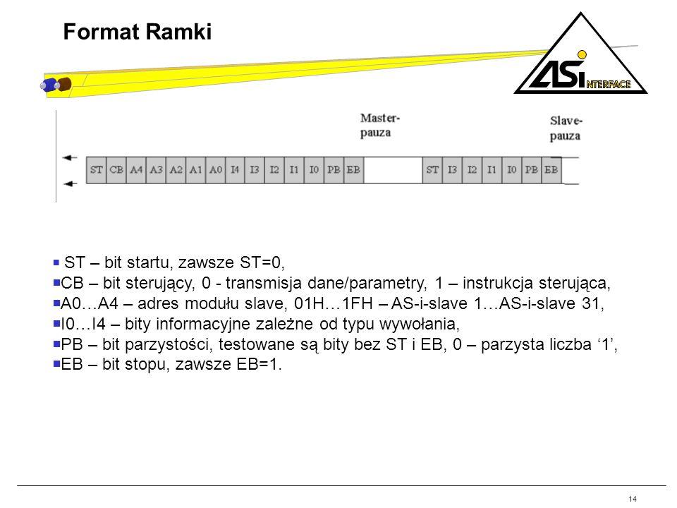 14 Format Ramki. ST – bit startu, zawsze ST=0, CB – bit sterujący, 0 - transmisja dane/parametry, 1 – instrukcja sterująca,
