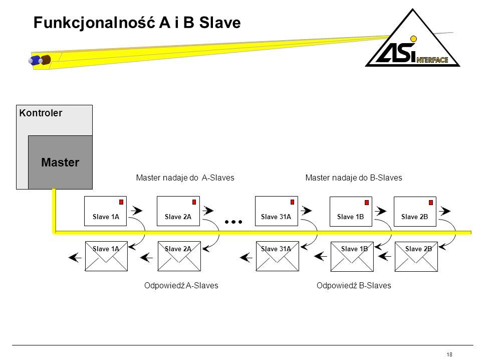 Funkcjonalność A i B Slave