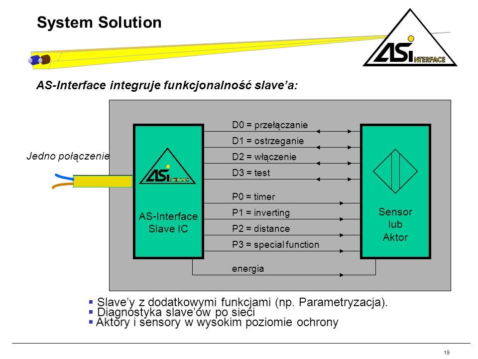 System Solution AS-Interface integruje funkcjonalność slave'a: