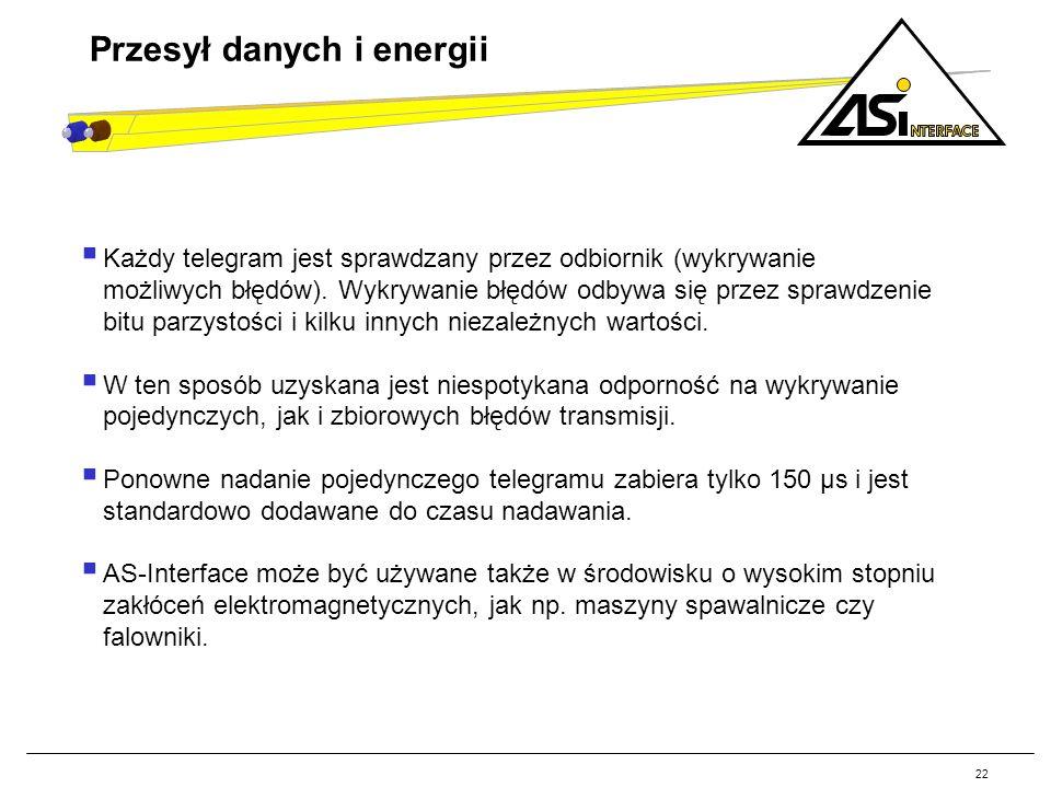 Przesył danych i energii