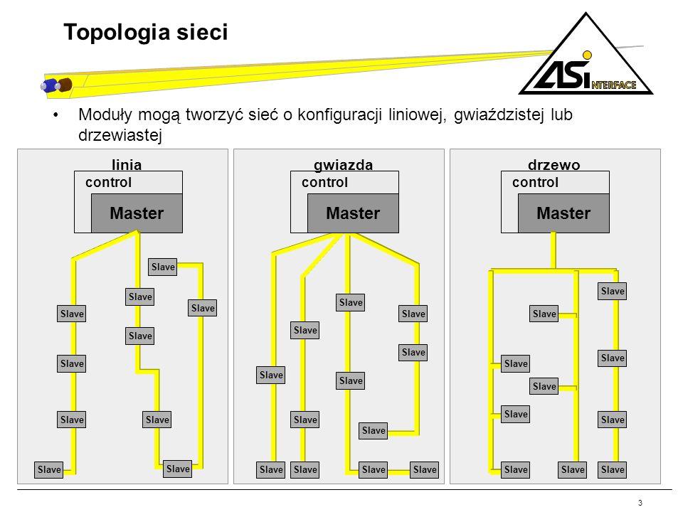 3 Topologia sieci. Moduły mogą tworzyć sieć o konfiguracji liniowej, gwiaździstej lub drzewiastej.