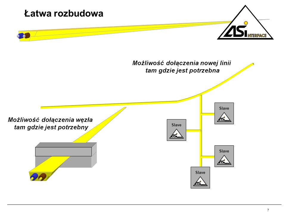 Łatwa rozbudowa Możliwość dołączenia nowej linii