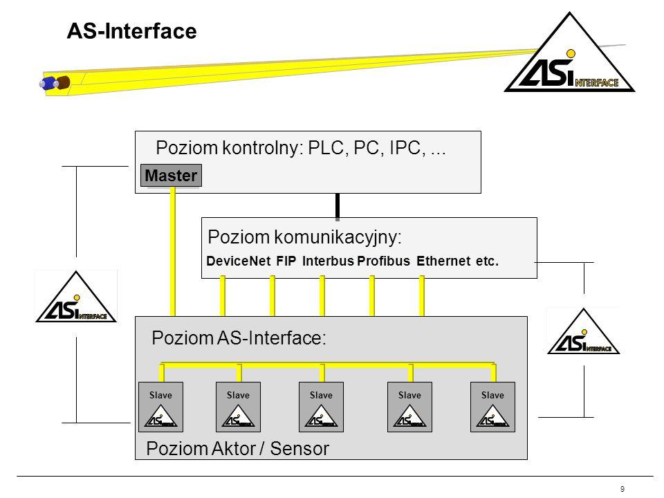 AS-Interface Poziom kontrolny: PLC, PC, IPC, ... Poziom komunikacyjny: