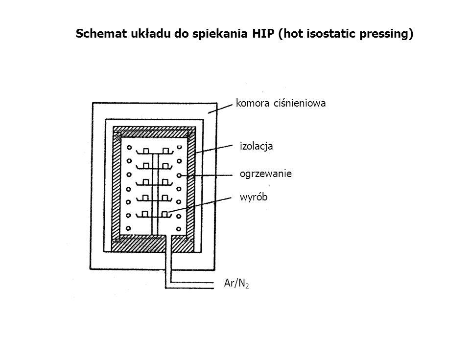 Schemat układu do spiekania HIP (hot isostatic pressing)