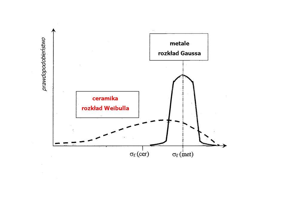 metale rozkład Gaussa ceramika rozkład Weibulla prawdopodobieństwo