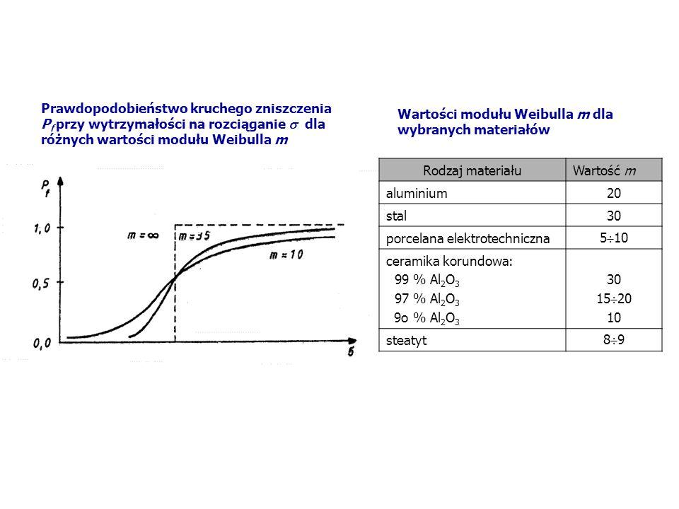 Prawdopodobieństwo kruchego zniszczenia Pf przy wytrzymałości na rozciąganie  dla różnych wartości modułu Weibulla m
