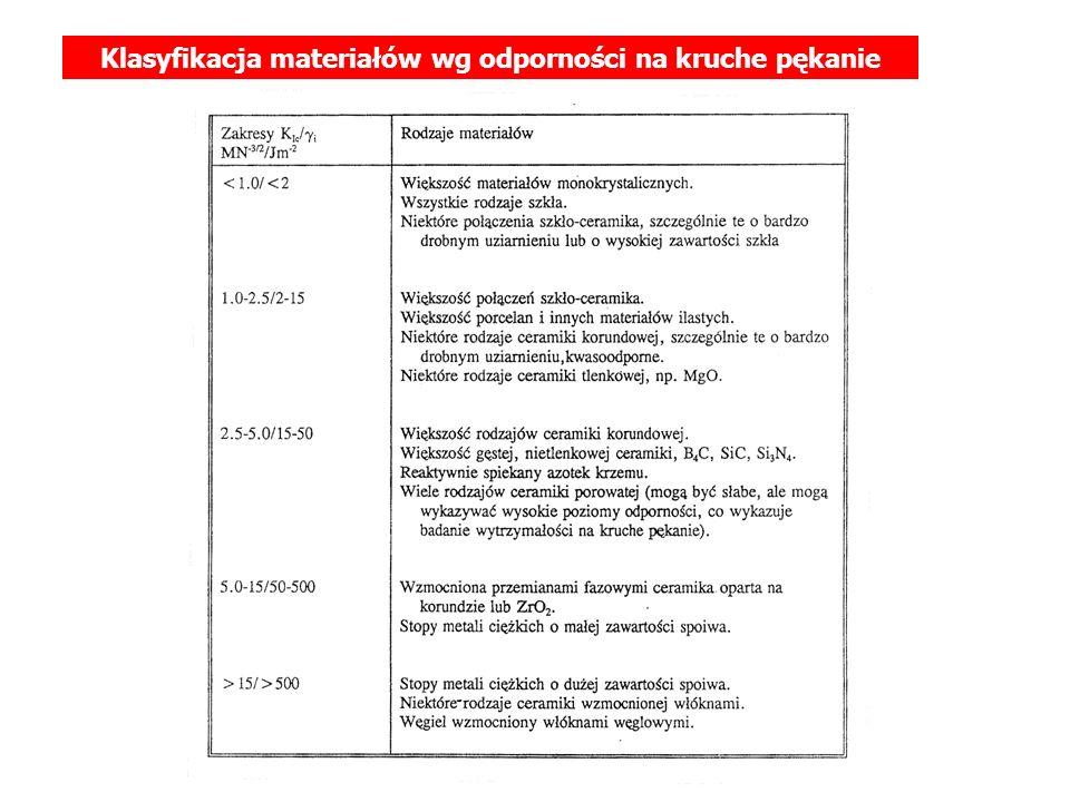 Klasyfikacja materiałów wg odporności na kruche pękanie