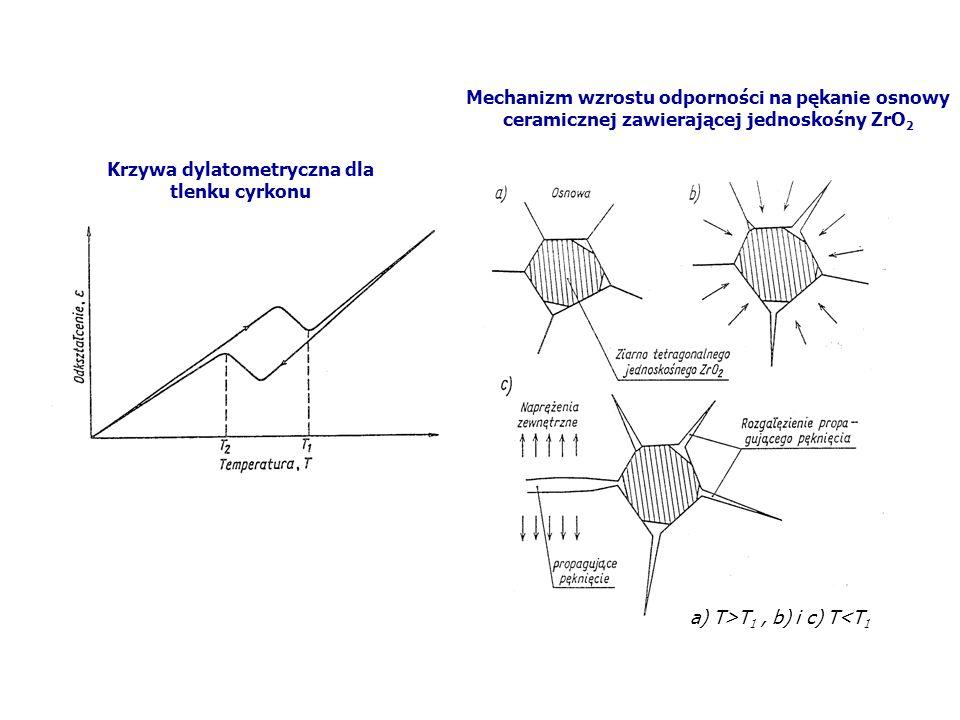 Krzywa dylatometryczna dla tlenku cyrkonu