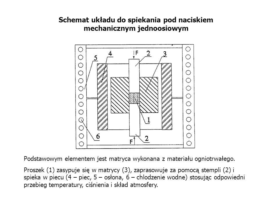 Schemat układu do spiekania pod naciskiem mechanicznym jednoosiowym