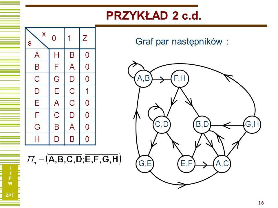 PRZYKŁAD 2 c.d. Graf par następników : x s 1 Z A H B F C G D E A,B F,H