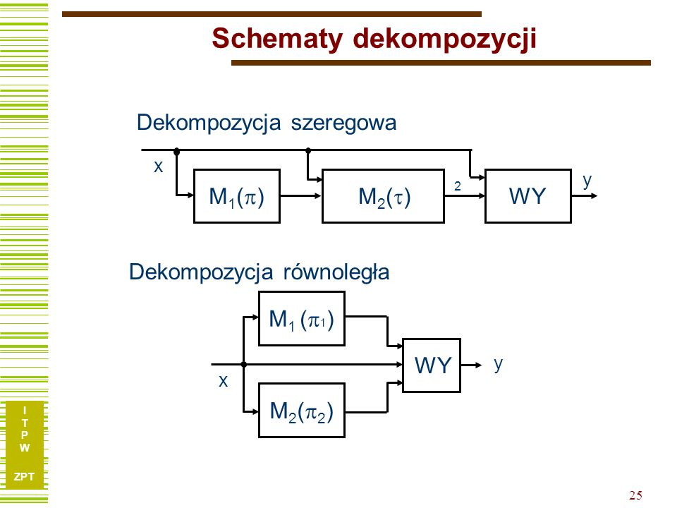 Schematy dekompozycji