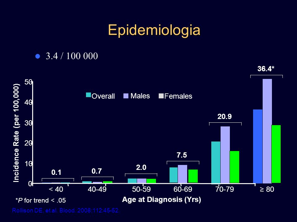 Epidemiologia 3.4 / 100 000 36.4* 50 Incidence Rate (per 100,000)