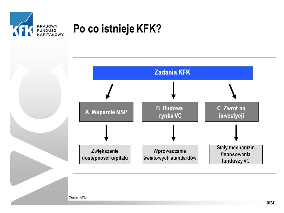 VC Po co istnieje KFK Zadania KFK A. Wsparcie MŚP B. Budowa rynku VC