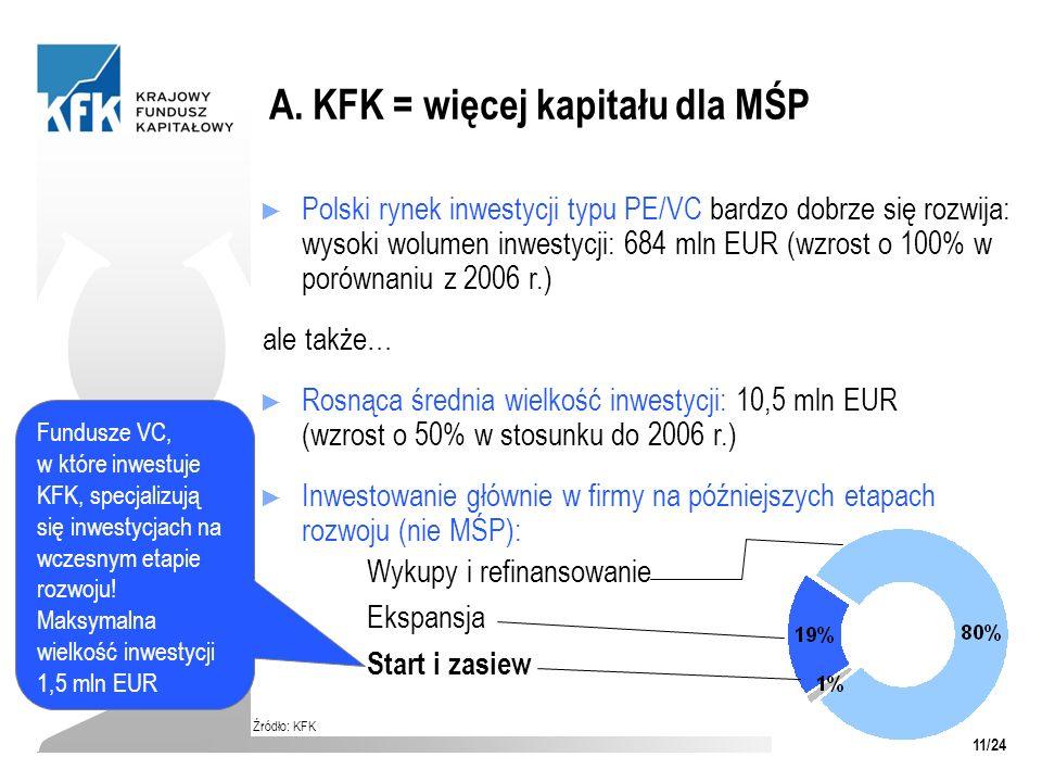 A. KFK = więcej kapitału dla MŚP