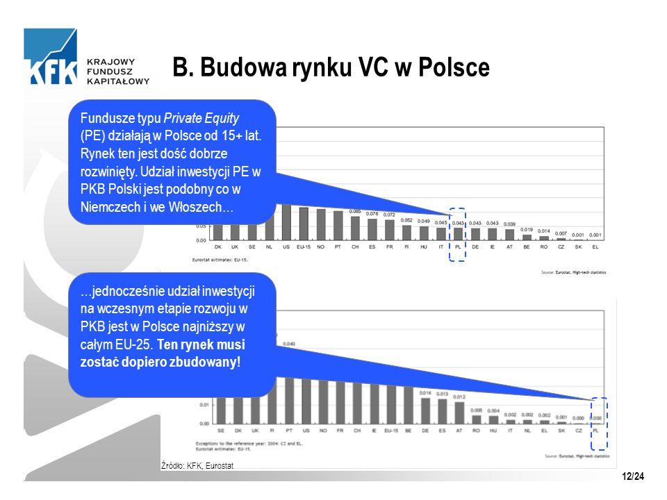 B. Budowa rynku VC w Polsce