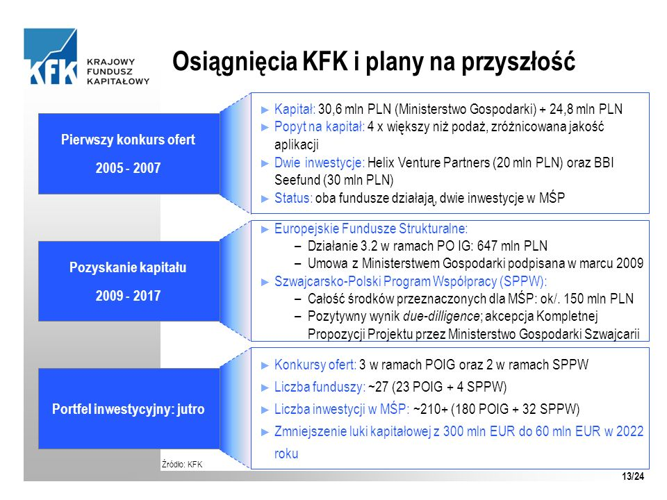 Osiągnięcia KFK i plany na przyszłość