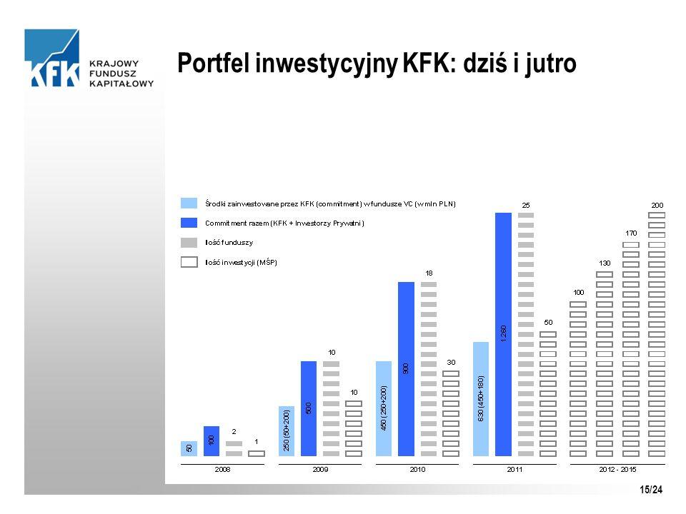 Portfel inwestycyjny KFK: dziś i jutro