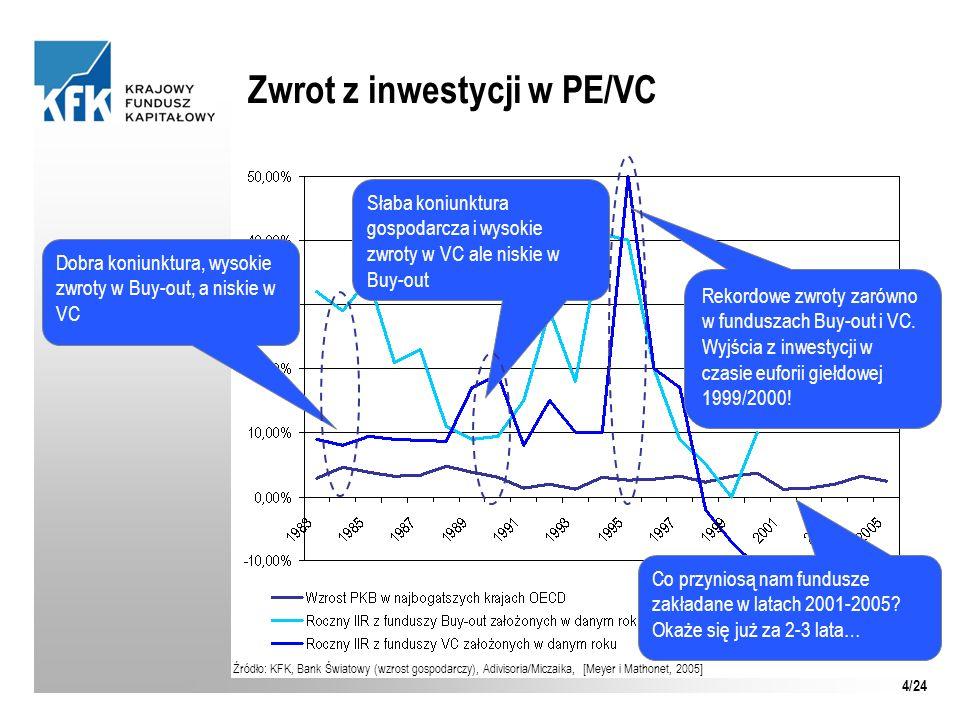 Zwrot z inwestycji w PE/VC