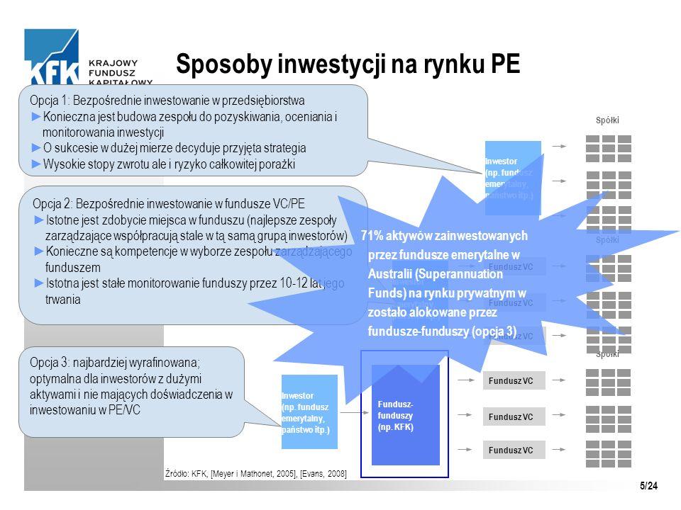 Sposoby inwestycji na rynku PE