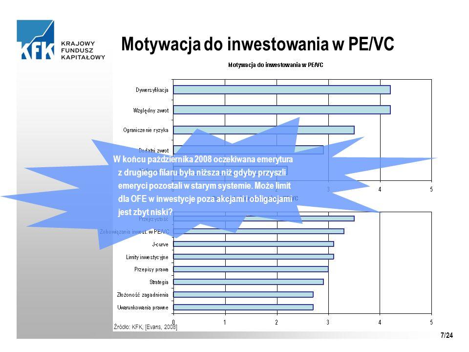 Motywacja do inwestowania w PE/VC