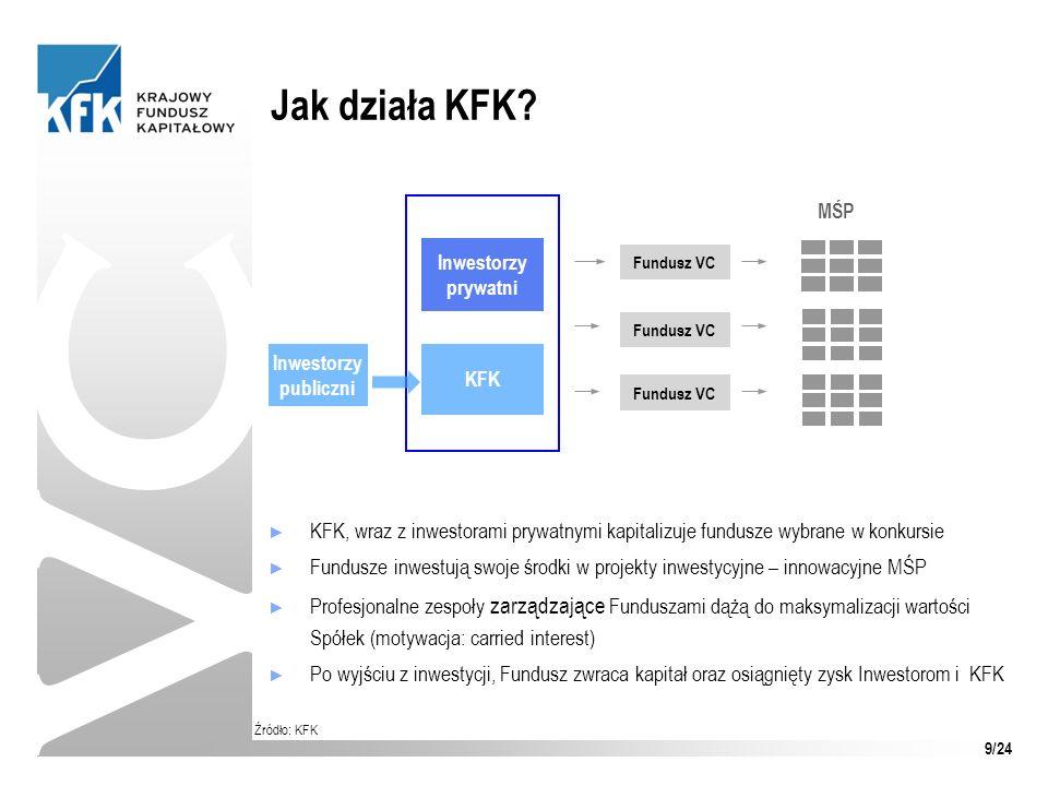 Jak działa KFK VC. MŚP. Inwestorzy prywatni. Fundusz VC. Fundusz VC. Inwestorzy publiczni. KFK.