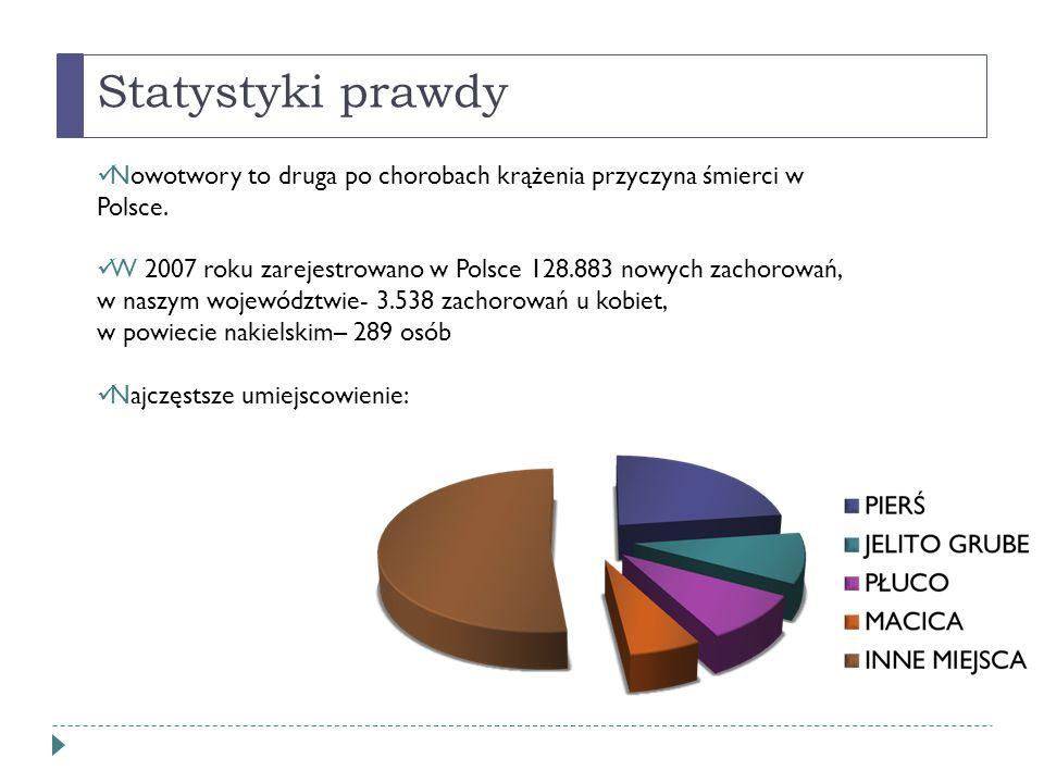 Statystyki prawdy Nowotwory to druga po chorobach krążenia przyczyna śmierci w Polsce.