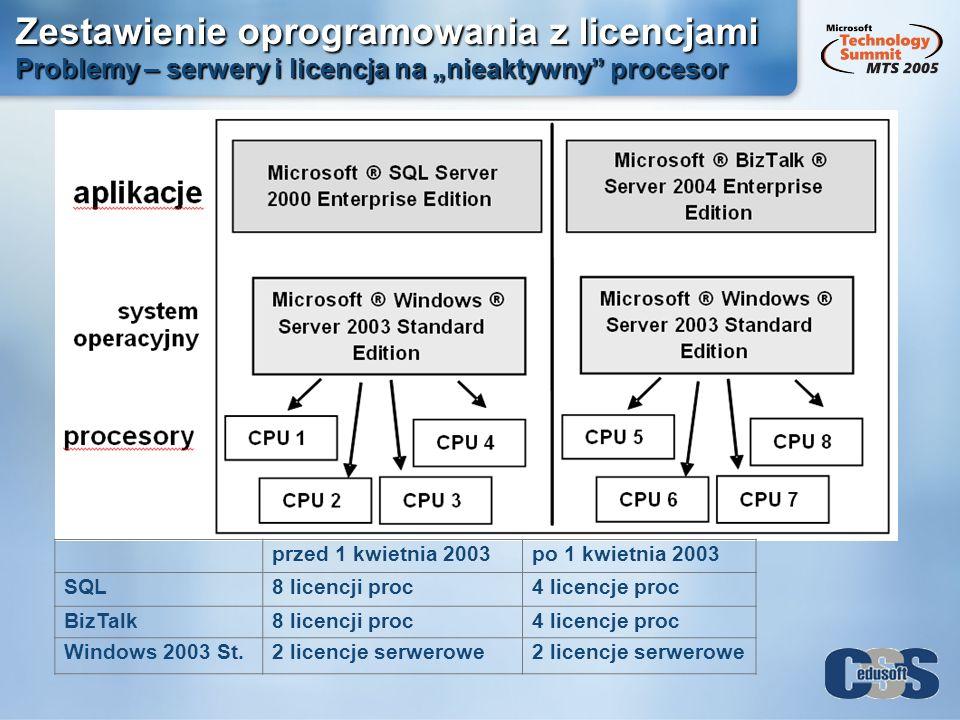 """Zestawienie oprogramowania z licencjami Problemy – serwery i licencja na """"nieaktywny procesor"""